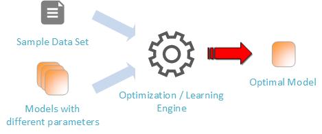 MachineLearningOverview