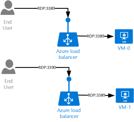 Load Balancing VMs in Azure Resource Manager – Vincent-Philippe Lauzon's