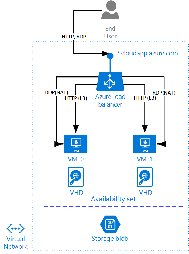 Load Balancing Vms In Azure Resource Manager Vincent
