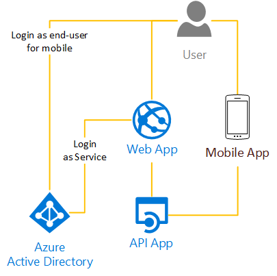 Securing REST API using Azure Active Directory – Vincent