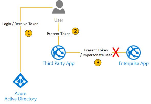 Azure Active Directory Application – Vincent-Philippe Lauzon's