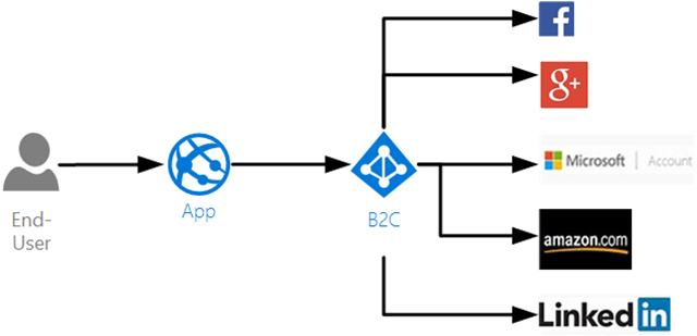 Multi-Tenant SaaS with Azure Active Directory B2B & B2C