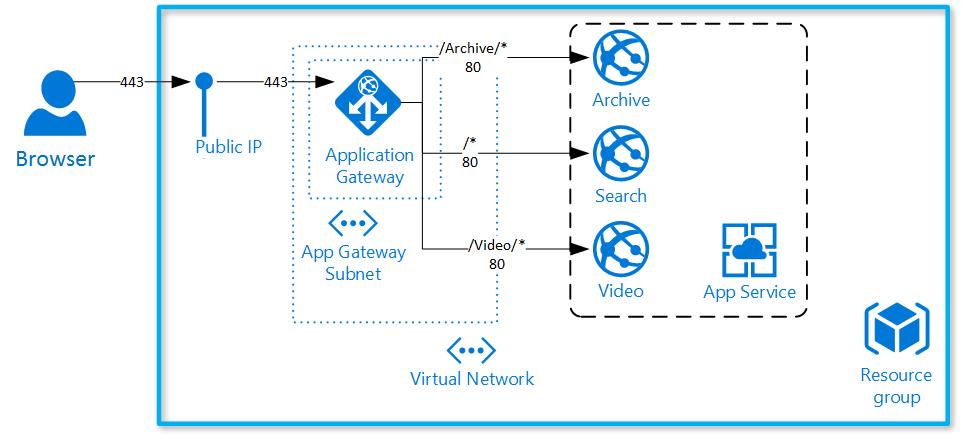 URL Routing with Azure Application Gateway – Vincent-Philippe Lauzon's