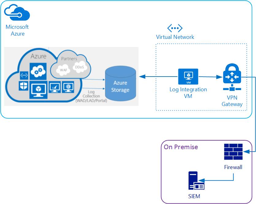 Azure Monitoring – SIEM integration – Vincent-Philippe Lauzon's