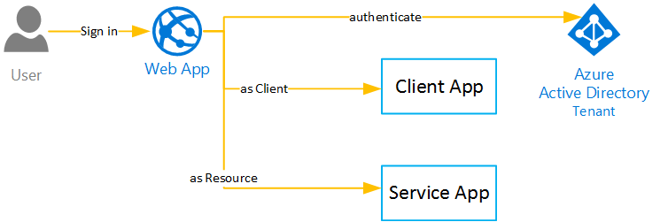 Authenticating to Azure AD non-interactively – Vincent-Philippe Lauzon's