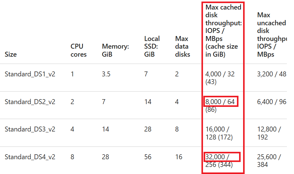 Sizing & Pricing Virtual Machines in Azure – Vincent