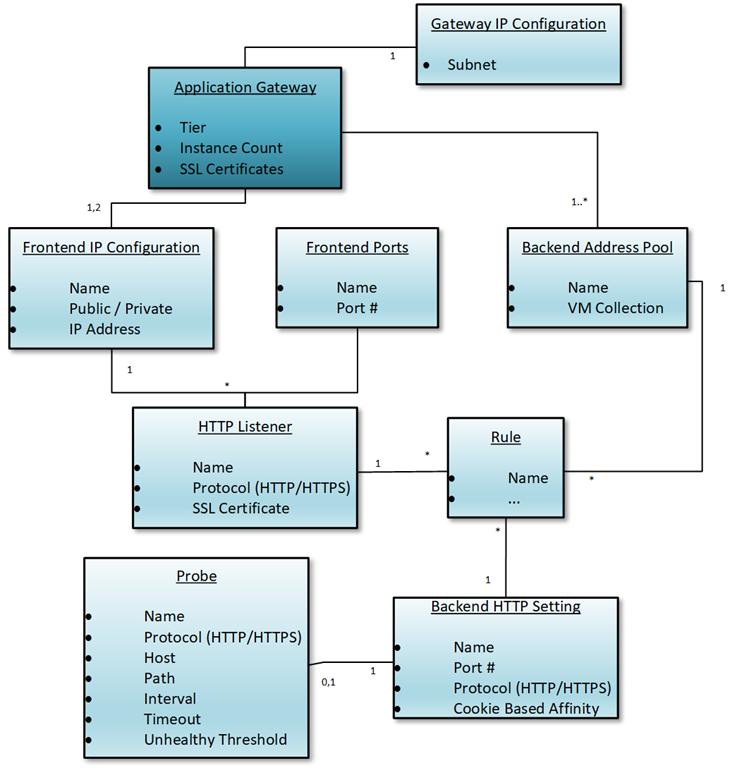 Azure Application Gateway Anatomy – Vincent-Philippe Lauzon's