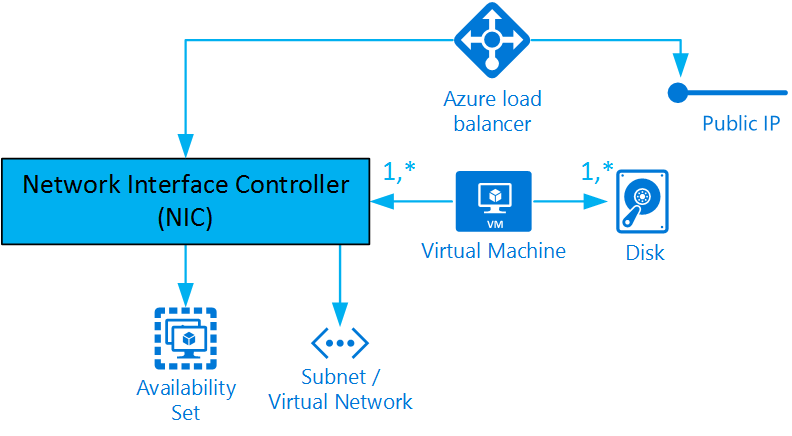 Azure Virtual Machines Anatomy – Vincent-Philippe Lauzon's
