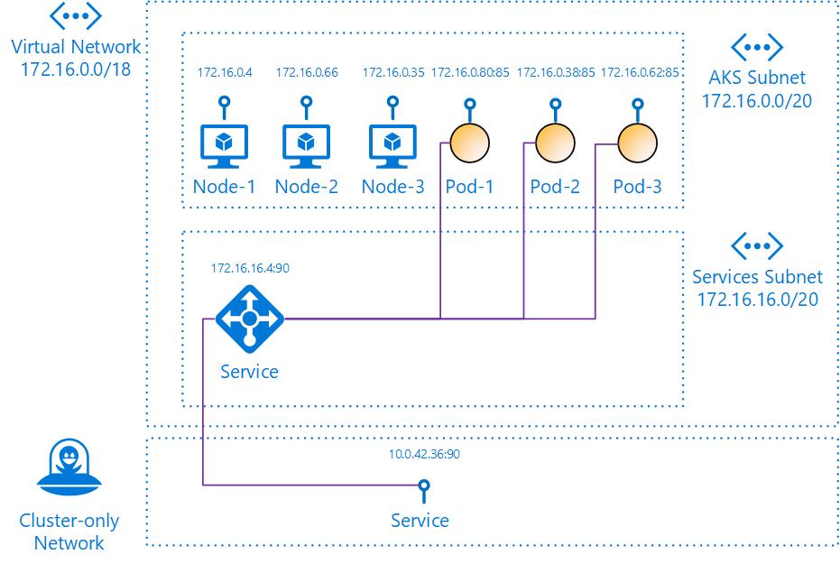 Kubernetes Services in Azure AKS – Network integration – Vincent