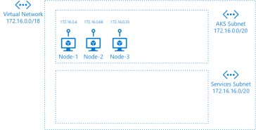Kubernetes Services in Azure AKS – Network integration – Vincent