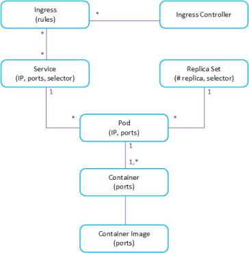 Understanding multiple Ingress in AKS – Vincent-Philippe