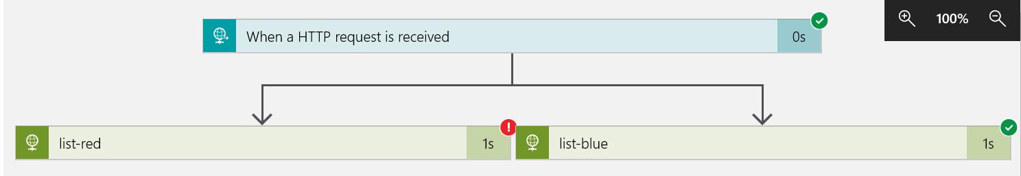 How to use Azure Data Lake Storage REST API – Vincent